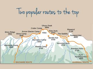 Climbing Kilimanjaro - the routes to the top
