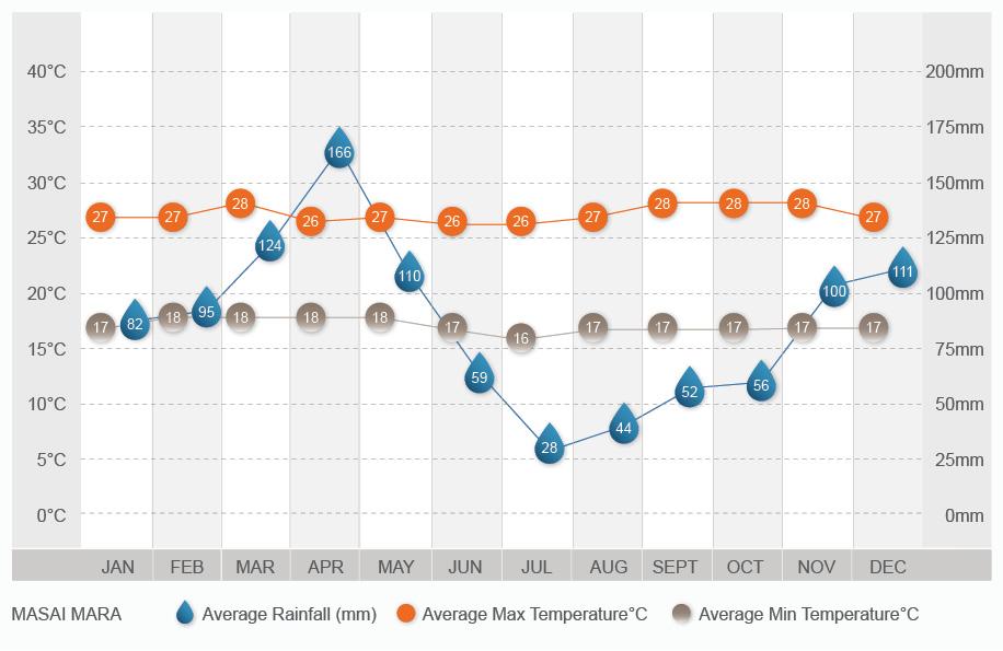 Masai Mara climate chart