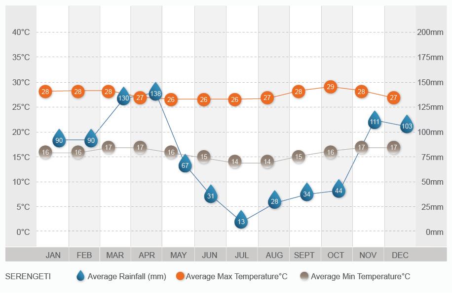 Serengeti climate chart