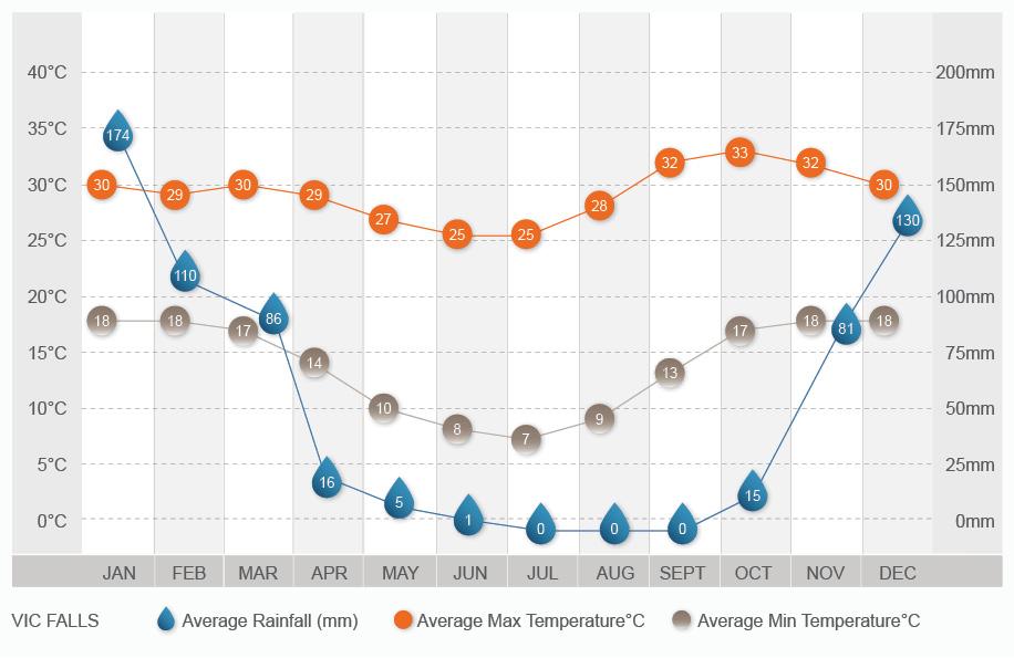 Vic Falls climate chart