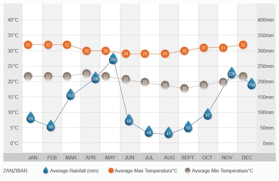 Zanzibar climate chart