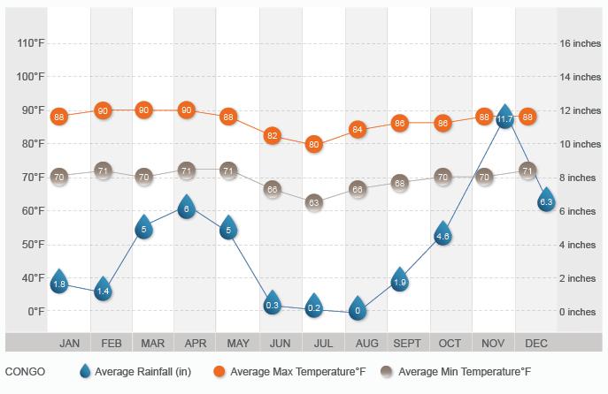 Congo Climate Chart