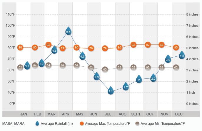 Masai Mara climate graph