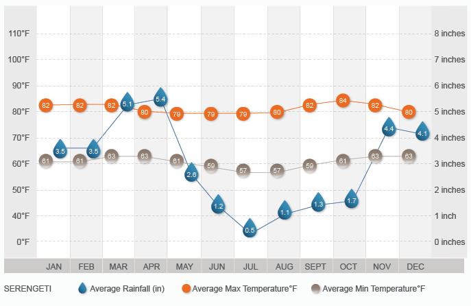 Serengeti Climate Graph