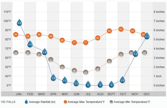 Victoria Falls Climate Graph
