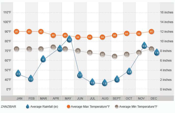 Zanzibar Climate Graph