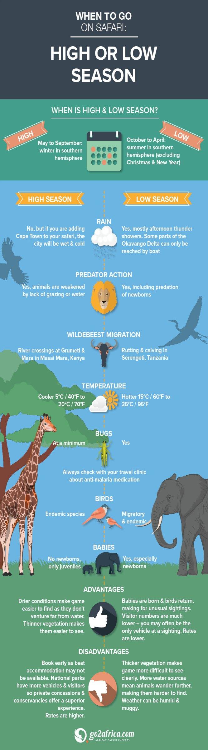 Infographic High vs Low Season Africa